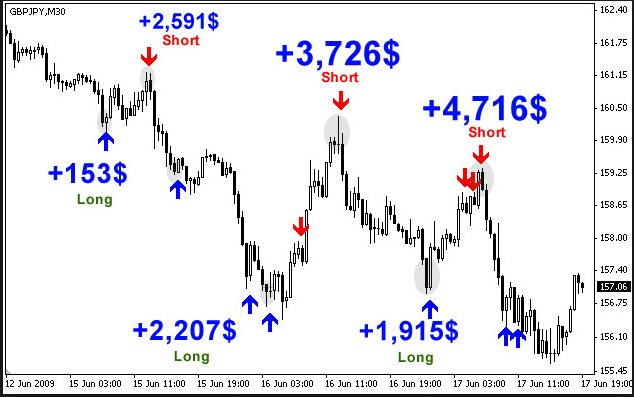 Best free forex indicator 2014