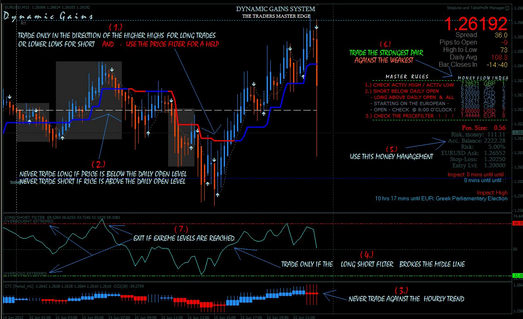 Vadcon forex trading