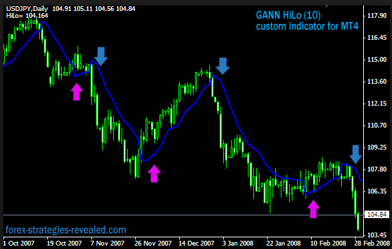 Gann HiLo   Activator Strategy Review