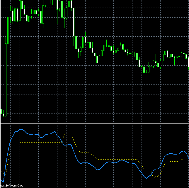 QQE MetaTrader Indicator Review